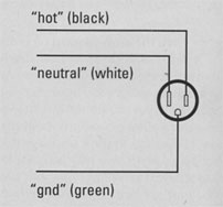 FIG. 2a: In a properly wired AC outlet, all three conductors are connected, and the color code is observed.