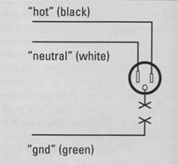 FIG. 2b: Disconnecting the ground wire creates a potential shock hazard and defeats surge and spike protection.