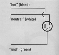 FIG. 2c: Sometimes an outlet's polarity (i.e., the neutral and hot connections) is reversed, which creates a shock hazard and can cause noise.