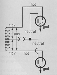 FIG. 2d: In this duplex outlet, the neutral lead is not connected. The voltage could vary unpredictably from 0 to 220 VAC, creating a shock hazard and possibly damaging equipment.