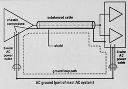 FIG. 1a: The devices in the studio are grounded through the cable shield, the chassis, and the AC ground, which can form a ground loop.