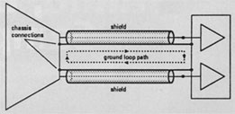 FIG. 1b: When a stereo device feeds a mixer through unbalanced lines, another ground loop can be formed.