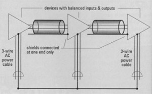 FIG. 3a: In a telescoping shield, the audio shield is disconnected at one end of the balanced-line cable.