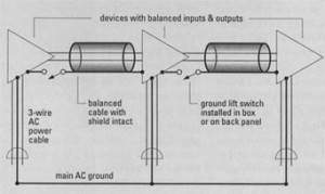 FIG. 3b: A ground-loop switch makes it easy to implement a telescoping shield.