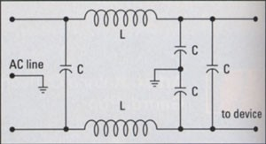FIG. 1: This simple low-pass filter uses capacitors to shunt frequencies above 60 Hz to ground, filtering out high-frequency RFI and EMI.