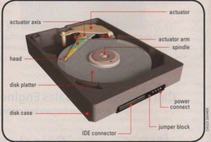 FIG. 1: Basic parts of a typical hard drive include the platter, actuator, read/write arm, and spindle.