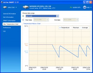 FIG. 6: Utilities such as Ariolic Software ActiveSMART 2.51 can use SMART technology to report on the condition of a hard drive. Here you see a graph representing a drive's temperature history.